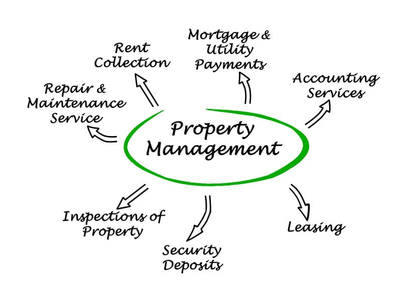 What To Expect From A Property Management Company